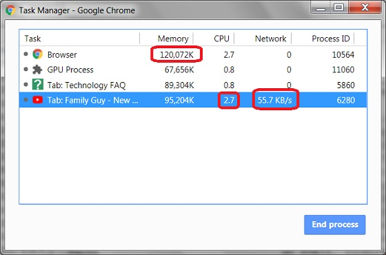 Google Chrome Task Manager - Task List