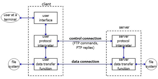 FTP Connections Control and Data.jpg